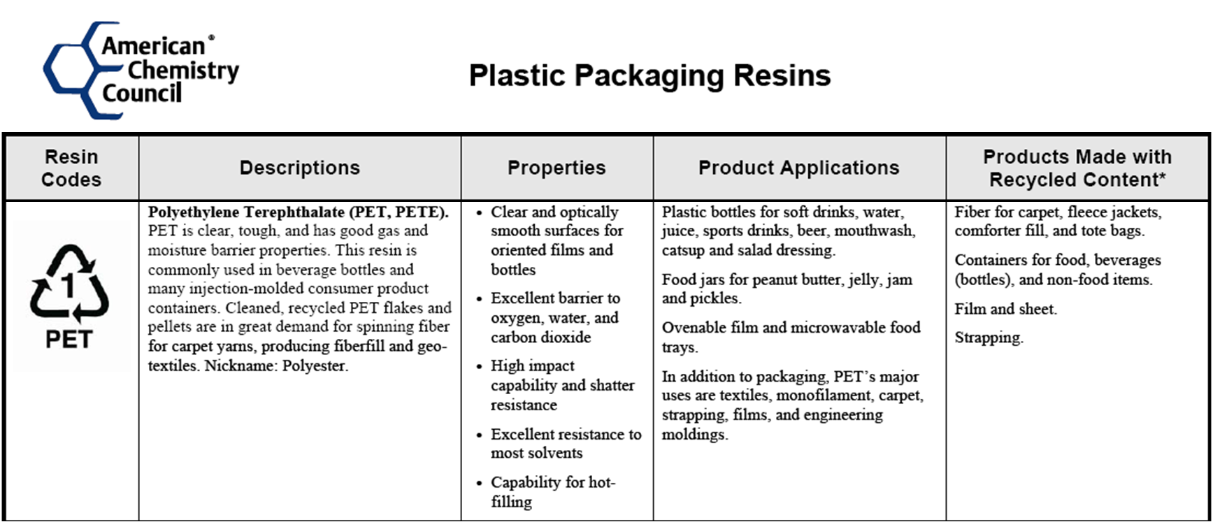 physical and chemical properties of plastics Properties of plastic some physical properties: transparency, flexibility, elasticity,  permeability, water resistant, electrical resistance, specific gravity, soft when.